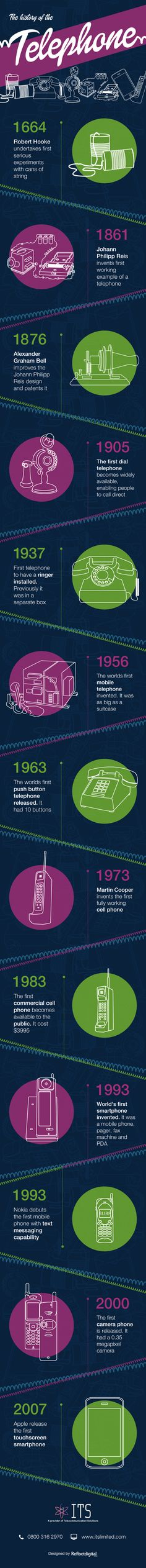 Infographic: History of the Telephone