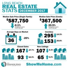 Real estate market stats brought to you by The Shannon Jones Team #LongBeachRealEstate #LongBeachCA #homeprices #realestatemarketupdate