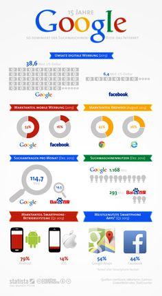 Die Grafik bildet Daten zu verschiedenen Geschäftsfeldern von #Google und den jeweils größten Konkurrenten ab. #statista #infografik