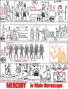 """Representation of Mercury on the main horoscope on different Egyptian zodiacs (some symbols not related to Mercury were intentionally shrank). Figure 5.46 From """"Mysteries of Egyptian Zodiacs and other Riddles of Ancient History: A Guide to Dating Ancient Astronomical Data"""" by Anatoly T. Fomenko, Tatiana N. Fomenko, Wieslaw Z. Krawcewicz, Gleb V. Nosovsky, p.105"""
