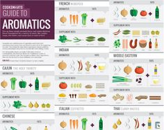 Cook Smarts' Guide to Aromatics is another one of those visual discoveries that will quickly become a bookma The post Infographic: All the Aromatic Combinations You'll Ever Need appeared first on Garden ideas - Architecture Cook Smarts, Cooking 101, Cooking Hacks, Cooking Light, Cooking Recipes, Curry Paste, How To Become, Food And Drink, Easy Meals