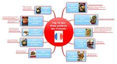 TOP 10 des plats favoris des Français en MindMap grâce à une étude faite en 2006 sur les plats les plus appréciés en France.
