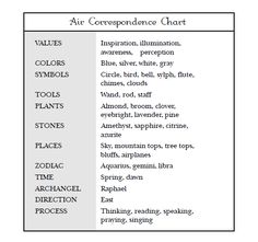 Element Air:  #Air Correspondences Chart.