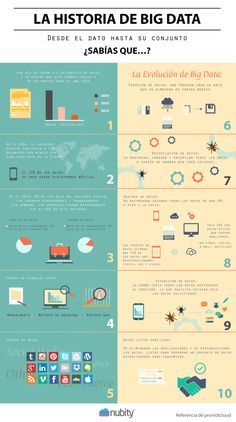 Historia del Big Data #infografia #infographic