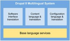 Welcome to the Drupal 8 Multilingual Initiative | Drupal 8 Multilingual Initiative