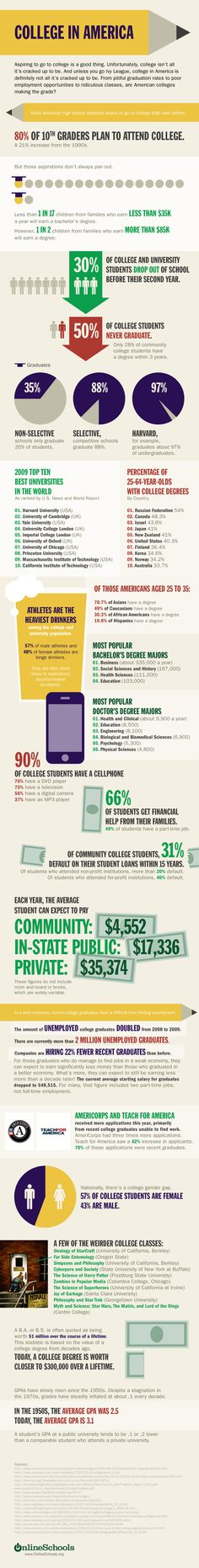 Some amazing data on education in the US - what can we do to creatively disrupt it?
