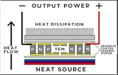 thermoelectric generator module