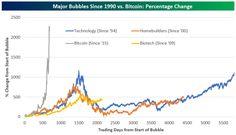 Bitcoin y las burbujas tecnológicas del pasado — idealista/news https://www.idealista.com/news/finanzas/economia/2017/09/07/747887-bitcoin-y-las-burbujas-tecnologicas-del-pasado?utm_campaign=crowdfire&utm_content=crowdfire&utm_medium=social&utm_source=pinterest