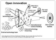 Open Innovation and the Ecosystem of Everything