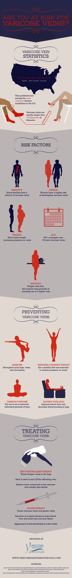 Some families have a history of varicose veins. Women are more likely to develop this vein disorder than men. Extra body weight and standing for long periods of time are also risk factors. Learn more in this infographic from a vein clinic in Chicago.
