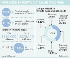 Inversión en pauta digital en Colombia.