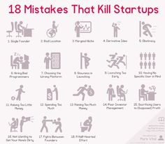 Here's Why Your Startup Failed: The Top 18 Entrepreneurial Mistakes — Marketing and Entrepreneurship — Medium Business Advice, Business Entrepreneur, Business Planning, Entrepreneur Ideas, Business Notes, Insurance Business, Business Innovation, Entrepreneur Motivation, Business Journal