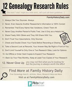 Genealogy Rules