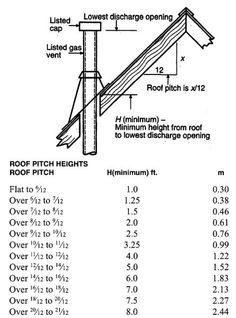 Bathroom Plumbing, Utility Pole, Coding, Programming