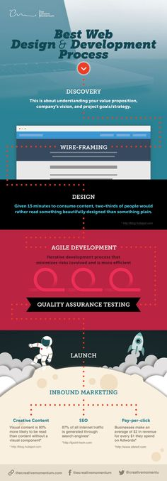 Case Studies   Infographic Design Agency – Hire Expert Infographic ...