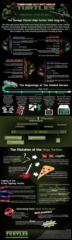 Teenage Mutant Ninja Turtles: Behind the Shell