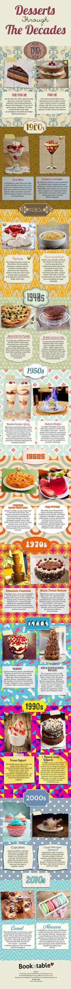 Desserts Through the Decades #infographic #Food #Dessert