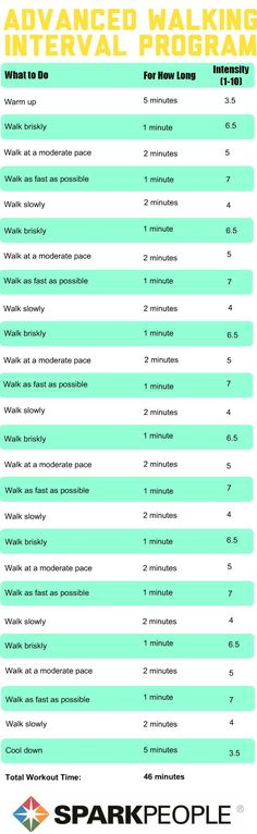 This is a walking workout program from sparkpeople.com. Because walking is a good way to reduce obesity, this is a good program to use. I could use this as a visual aid or describe the program and the importance of exercise each day.