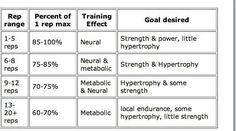 Jim Wendler 5-3-1 Workout Spreadsheet - LANDSCAPE | Fitness/Crossfit ...