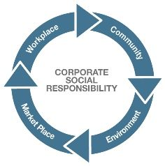 Social Responsibility flows in a cycle. Should one leg go missing business will miss the true meaning on social responsibility.