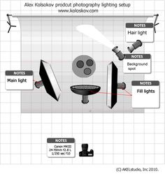 lighting setup for product photography lamp | par Alex Koloskov