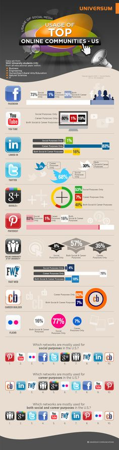 Social platforms US University students use for Careers Purposes #infographic via @universum_eb #EmployerBrand