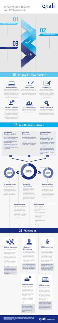 Sehr interessante Infografik von www.exali.de: Schäden & Risiken von Webworkern – und wie sich Freiberufler präventiv schützen können ... ansehen ;-)