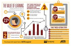 How do you gauge the business impact of organizational learning programs? What are the main obstacles encountered when linking learning programs and business outcomes? E Learning, Learning Theory, Knowledge Management, Change Management, Resource Management, Teacher Tools, Teacher Hacks, Link And Learn, Organization Development
