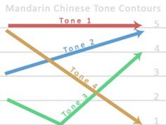 A Chinese syllable is composed of a tone, an initial, and a Four tone: high and flat tone, like humming something tone: rising tone, like a. Chinese Pronunciation, Chinese Pinyin, Mandarin Lessons, Suzhou, Learn Chinese, Syllable, Study, Learning, Contours