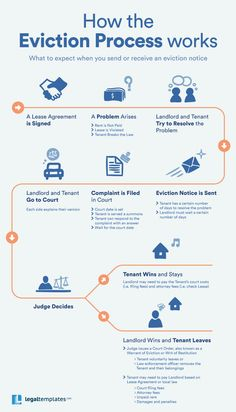 an infographic from LegalTemplates, thanks to them for submitting this explainer of how the eviction process works in some jurisdictions. Real Estate Career, Real Estate Business, Real Estate Investor, Real Estate Tips, Real Estate Marketing, Income Property, Investment Property, Rental Property, Rental Homes