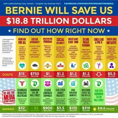 This chart represents the cost of Bernie's plan versus the current economic plan, over a period of 10 years. During that time, Bernie's plan racks up $AVINGS of $18.8 Trillion!!!  In other words, an Annual Savings of $1.88 Trillion!