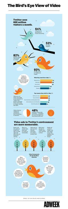 Twitter & video: waarom het een krachtige combinatie is