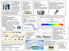 Summary sheets of the main key points of AQA physics as a poster to help with revision Aqa Science, Physical Science, Teaching Science, Teaching Resources, Homeschooling Resources, Curriculum, Physics Lessons, Physics Notes, Science Notes