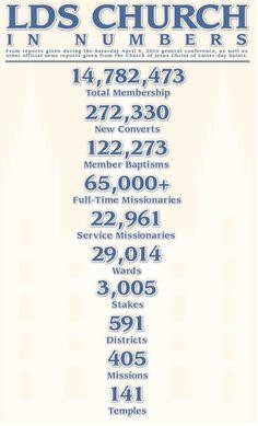 Church stats 2013
