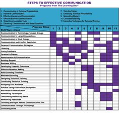 Steps to Effective Communication