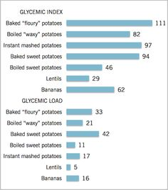 In-depth comparison of potatoes vs sweet potatoes