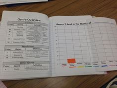 Readers notebook-no link, but I like this activity.