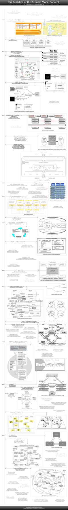 the evolution of business model methodologies