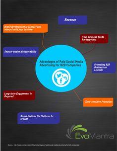 Advantages of Paid #SocialMediaAdvertising for B2B Companies