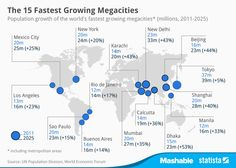 Megacities such as New York, Tokyo and Rio de Janeiro are set for major growth over the next 10 years.