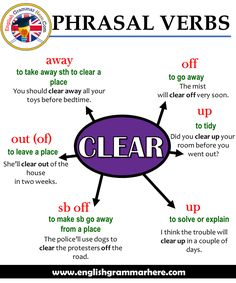 Phrasal Verbs – CLEAR, Definitions and Example Sentences Table of Contents Clear awayClear out (of)Clear sb of English Writing Skills, Learn English Grammar, English Vocabulary Words, Learn English Words, English Phrases, English Idioms, English Language Learning, English Lessons, Teaching English