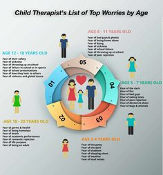 Every developmental stage has their own common set of worries and fears. Here is a comprehensive list of common worries by age.