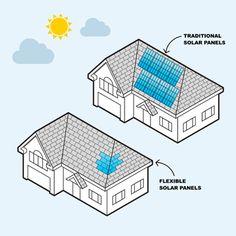 Advanced Solar Cells Flexible, efficient solar cells will make solar power cheaper.