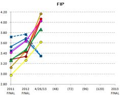 FIP - Lions relievers 2013 season (to date, blue dashed line)