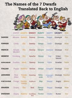 The Names Of The 7 Dwarfs Translated Back To English