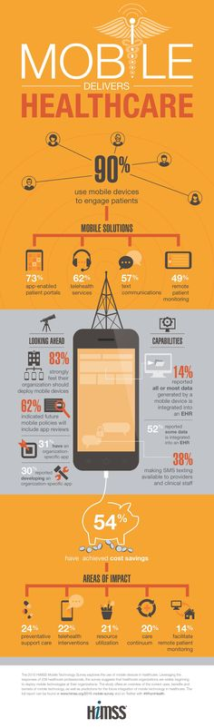 @HIMSS 2015 Mobile Technology Survey #Infographic