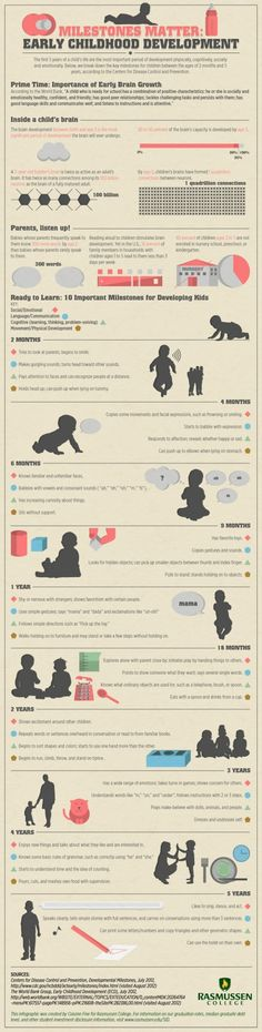 Early Childhood Development #Infographic
