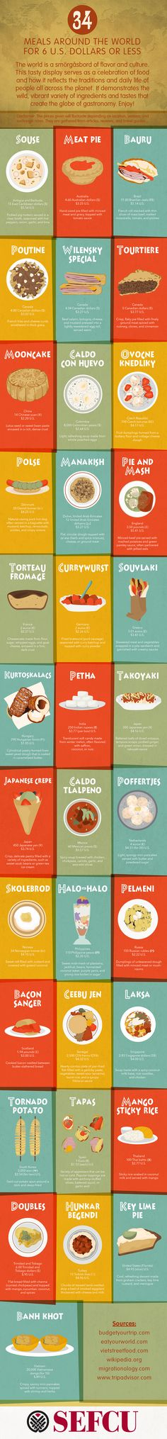This infographic from the folks at SEFCU.com shows off food and meals from 34 different countries around the world. Each one of of these dishes can be prepared for around $6 or less.