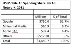 US Mobile Ad Spending Share, by Ad Network, 2011, as of Jan 2012