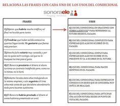 ONLINE SPANISH - SONORA ELE: VERBOS (Indicativo): Condicional